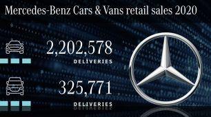 Divízia Mercedes-Benz Cars dosahuje trojnásobný celosvetový predaj modelov xEV a dosahuje tým aj európske cieľové hodnoty CO2 pre osobné motorové vozidlá v roku 2020